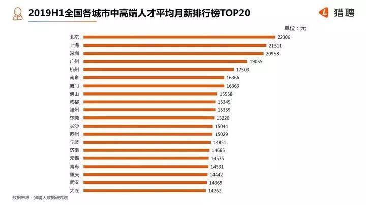 《亚博》平均月薪17503元!杭州人才净流入率继续排名全国第一-市场-首页-中国网地产