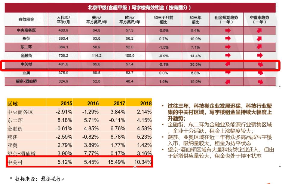 李慧忠:再谈北京写字楼市场会崩盘吗?-中国网地产
