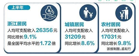 《亚博》上半年浙江居民人均可支配收入26356元 全国第三-市场-首页-中国网地产