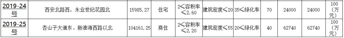 江蘇徐州3宗地攬金11.45億元 美的、大發、榮盛各的一宗-中國網地産