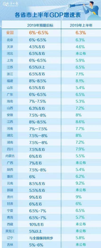 《亚博》25省份经济半年报:云贵领跑 广东半年站上5万亿台阶-市场-首页-中国网地产