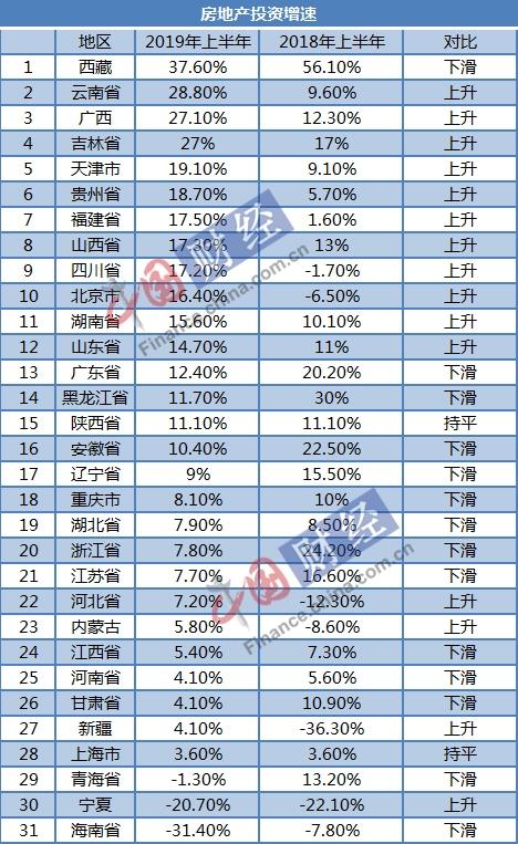 31省上半年房地產投資數據:多地增速下滑 15省跑贏全國-中國網地產