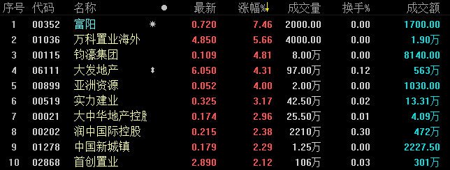《best365》地产股收盘丨因台风影响 港股于13点55分停止交易 恒指收跌1.31%-市场-首页-中国网地产