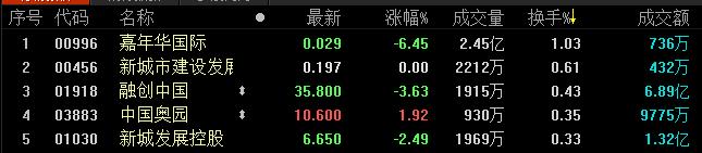 地产股收盘丨因台风影响 港股于13点55分停止交易 恒指收跌1.31%-中国网地产