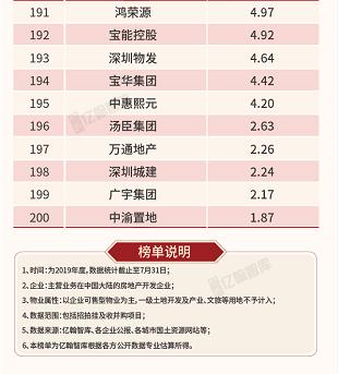 2019年1-7月中国典型房企销售业绩TOP200 增长放缓 中型房企动能最强-中国网地产