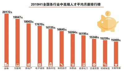 2019年杭州人才净流入率全国第一 平均月薪17503元-中国网地产