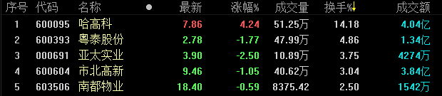 地产股收盘丨A股三大股指收盘涨跌互现 沪指跌0.8%-中国网地产