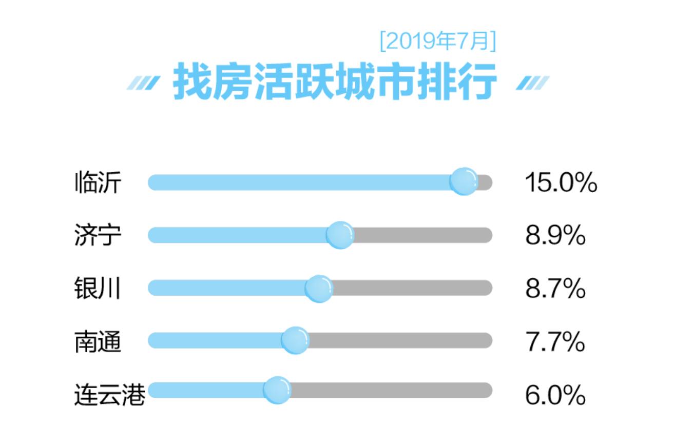 58同城、安居客:7月国民安居指数显示 47城二手房房源挂牌价环比微涨-中国网地产