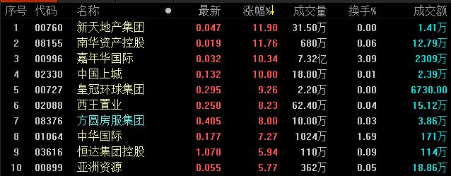 《亚博》地产股收盘丨恒生指数收报27574.70点 收跌0.73%-市场-首页-中国网地产