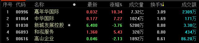 地产股收盘丨恒生指数收报27574.70点 收跌0.73%-中国网地产