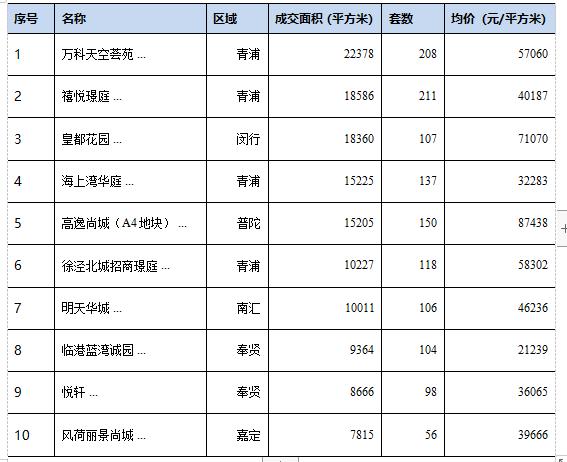 7月上海楼市供应回落 入市面积环比减少17.1%-中国网地产