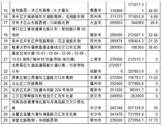 7月一二线城市卖地3581亿 土地溢价率仅12%-中国网地产