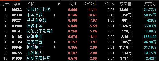 《亚博》地产股收盘丨恒生指数收报26918.58点 收跌2.35%-市场-首页-中国网地产