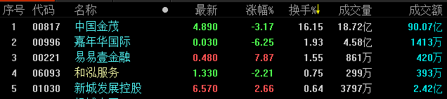 地产股收盘丨恒生指数收报26918.58点 收跌2.35%-中国网地产