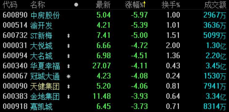 地产股收盘 | A股三大股指均跌逾1.5% 行业板块普跌-中国网地产