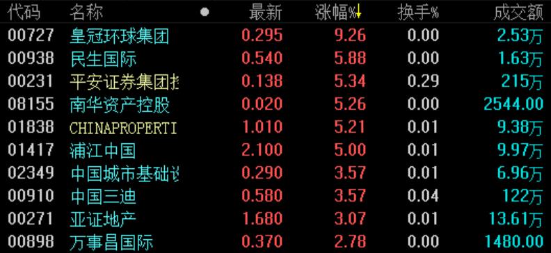 《亚博》地产股收盘 | 恒指跌2.85%创1月以来新低 地产股跌幅居前-市场-首页-中国网地产
