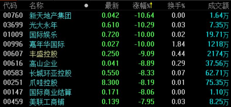地产股收盘 | 恒指跌2.85%创1月以来新低 地产股跌幅居前-中国网地产