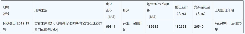 恒大13.28億元競得杭州市一宗商住用地 樓面價9507元/㎡-中國網地産