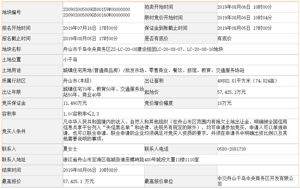 中國交建底價5.74億元摘得浙江舟山一宗商住用地-中國網地産