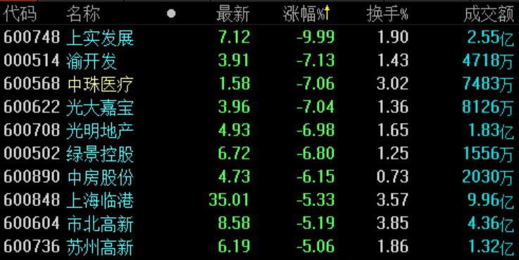 地产股收盘   沪指跌1.56%失守2800点 上实发展跌停-中国网地产