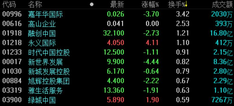 地产股收盘 | 恒指跌0.67%破26000点 万达酒店发展领跌-中国网地产
