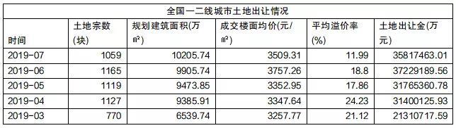 7月一二线城市卖地3581亿元 土地溢价率仅12%-中国网地产