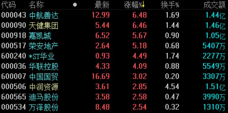 地产股收盘 | 沪指跌0.32% 上海临港、光明地产双双跌停-中国网地产