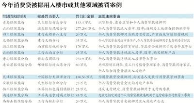 """消费贷穿""""马甲""""入楼市调查:中介称协助""""包装"""",贷款用途审核有漏洞-中国网地产"""