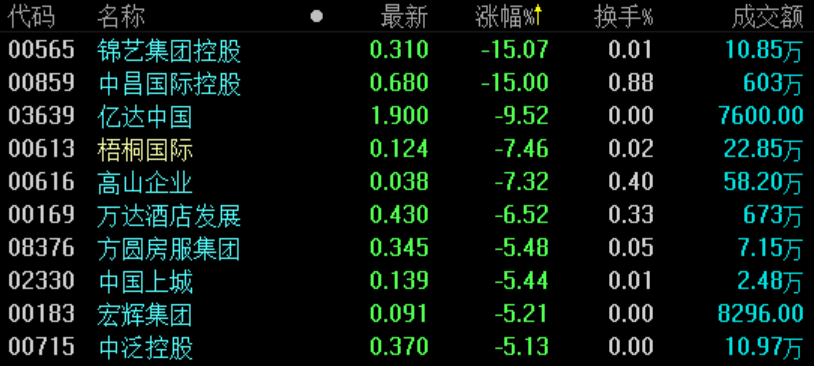 地产股收盘 | 恒指微跌0.08% 嘉年华国际领涨-中国网地产