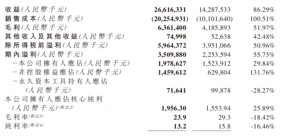 半年报快读|融信中国:销售额微增3.94% 土地投资加速-中国网地产