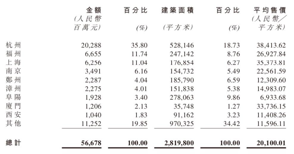 半年报快读 融信中国:销售额微增3.94% 土地投资加速-中国网地产