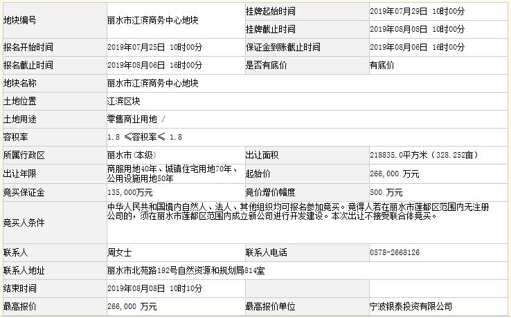 浙江丽水一宗商住用地成功出让 成交价26.6亿元-中国网地产