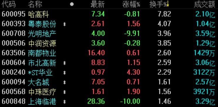 地产股收盘 | 沪指收涨近1% 自贸港板块跌幅居前-中国网地产
