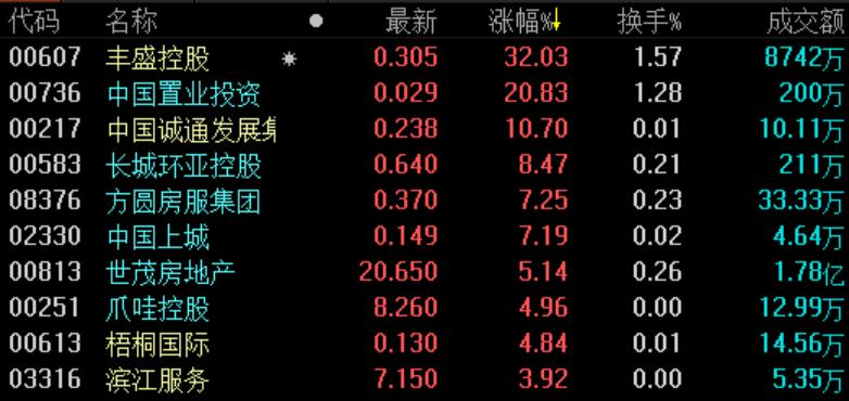 《亚博》地产股收盘 | 恒指收涨0.48%重回26000点 丰盛控股强势领涨-市场-首页-中国网地产