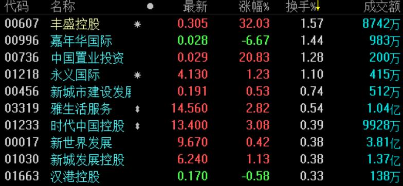 地产股收盘 | 恒指收涨0.48%重回26000点 丰盛控股强势领涨-中国网地产