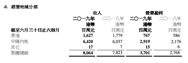 半年报快读|九龙仓集团:股东应占盈利下降14.34%全年前景亦不明朗-中国网地产