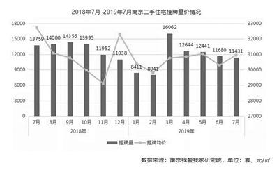 南京7月二手房成交均价创新高-中国网地产