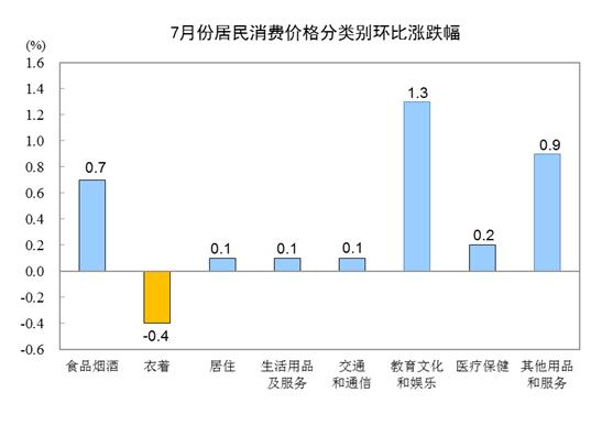 2019年7月份居民消费价格同比上涨2.8%-中国网地产