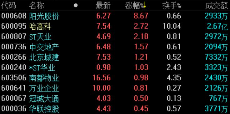 《亚博》地产股收盘 | A股三大股指均下跌 行业板块普跌-市场-首页-中国网地产