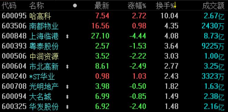 地产股收盘 | A股三大股指均下跌 行业板块普跌-中国网地产
