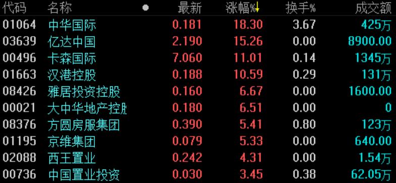 《亚博》地产股收盘 | 恒指跌0.69%失守26000点 地产板块普跌-市场-首页-中国网地产
