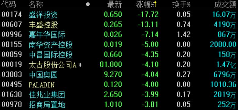 地产股收盘 | 恒指跌0.69%失守26000点 地产板块普跌-中国网地产