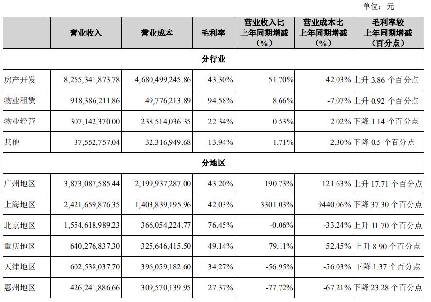 半年报快读|金融街:新获项目数下滑 新开工面积近6倍于竣工面积-中国网地产