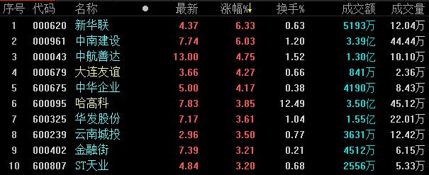 地产股收盘丨三大股指齐上涨 沪指收盘涨1.45%-中国网地产