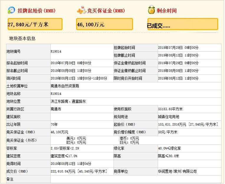 华润置地22.26亿元竞得南通市一宗住宅用地 溢价率44.9%-中国网地产