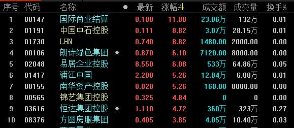 地产股收盘丨恒生指数收报25824.72点 收跌0.44%-中国网地产