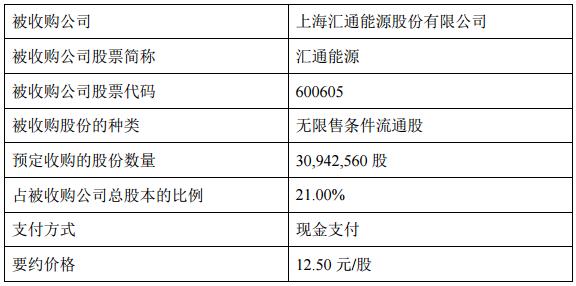 汇通能源:控股股东拟收购3094万股公司股票 要约价格12.5元/股-中国网地产