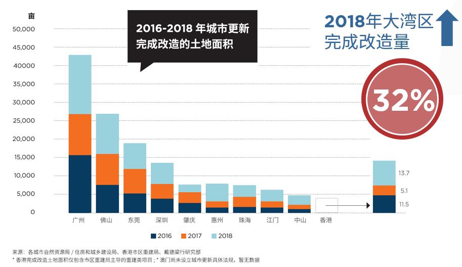 上半年广州市土地供应同比增加59.6% 土地成交额583.3亿元-中国网地产