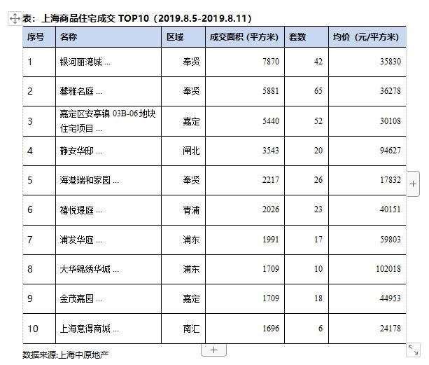 上海商品住宅成交面积持续回落  环比减少15.5%-中国网地产