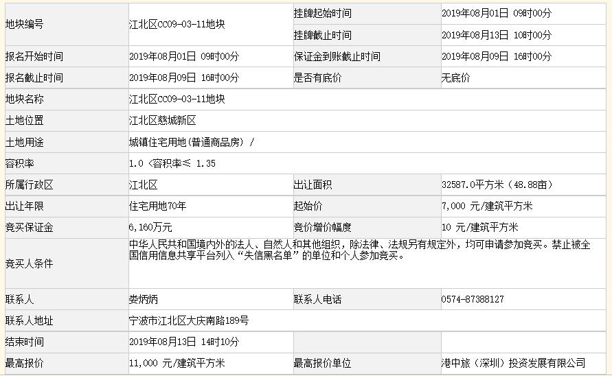 港中旅4.84亿元竞得宁波市一宗住宅用地 溢价率57.14%-中国网地产